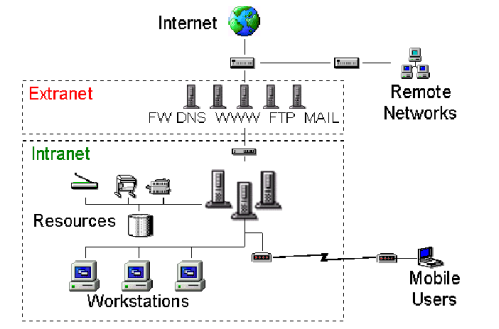 ethernet network diagram with Work Define on A187 ag3inst furthermore Inter  Modem Router Switch  work Diagram as well Rj 11 Wiring Diagram moreover Directional Control Valves 5 2 Way Double Pilot Pneumatic Valve pneumatically Actuated In Both Directions furthermore Increase Download Speed Of Your Lan Get.